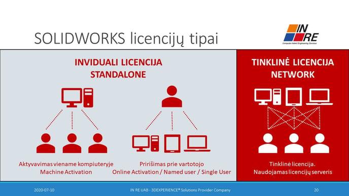 SOLIDWORKS licenciju tipai