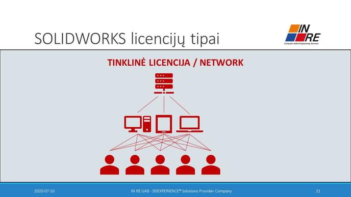 SOLIDWORKS tinkline licencija