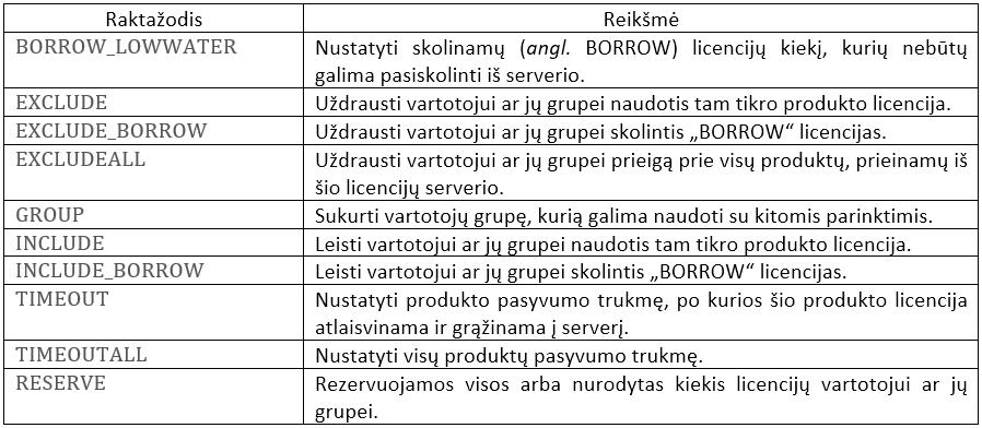Raktazodziai